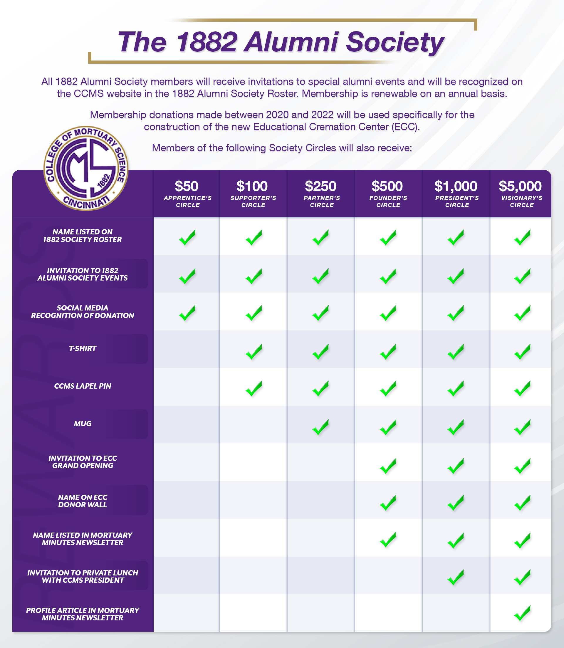 Alumni society tiers